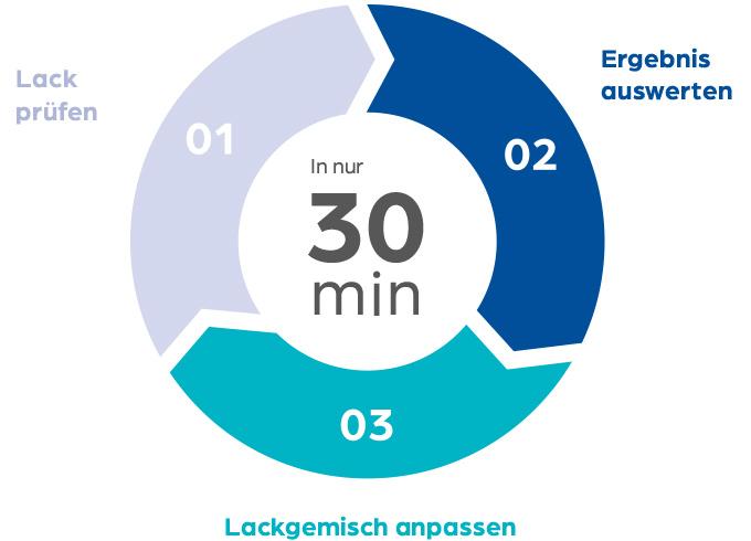 Infografik des Produkts Q-Chain über die Produktionsabläufe